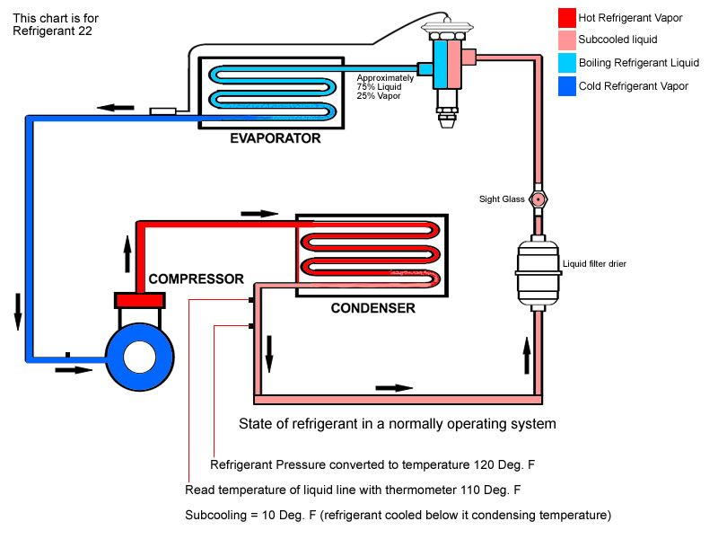how hvac systems air conditioning work diagram air